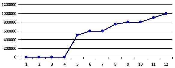 prognoziruemaja-vyruchka-lombarda