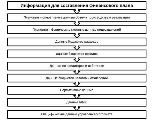 finansovyj-plan-biznesa-sostavlenie