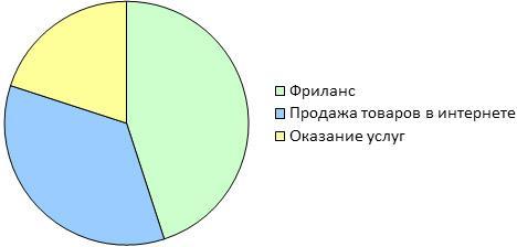 navyki-biznesa-v-domashnih-uslovijah