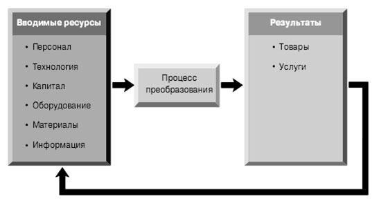 process-preobrazovanija