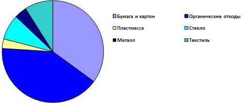 proizvodstvo-musora-srednestatisticheskim-grazhdaninom