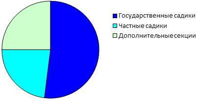 statistika-destkih-sadikov