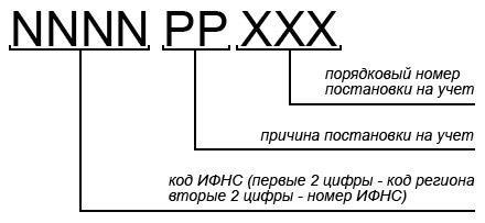 dannye-iz-koda-prichiny-postanovki