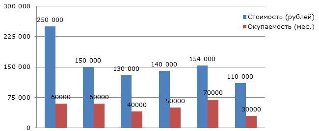 diagramma-pribyli-i-okupaemosti-idej-torgovli-v-internete