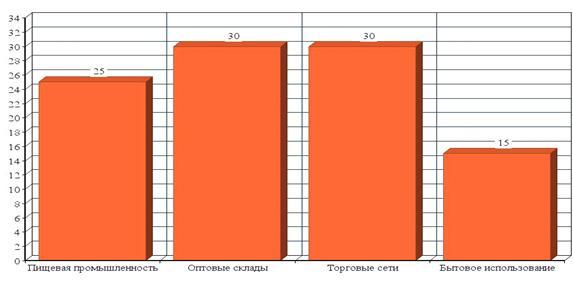 lider-potrebitelskoj-bazy-strejch-plenki