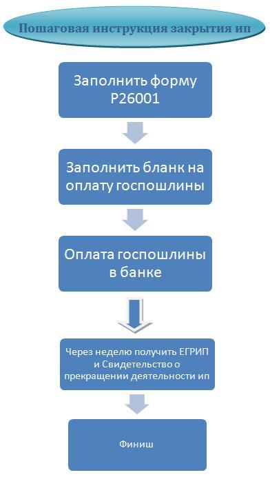 process-zakrytija-ip