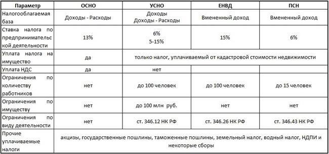 osnovnye-sistemy-nalogooblozhenija-dlja-biznesa-v-rossii