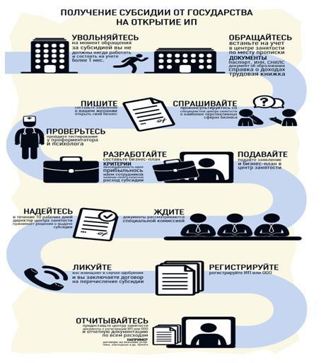 poluchenie-subsidii