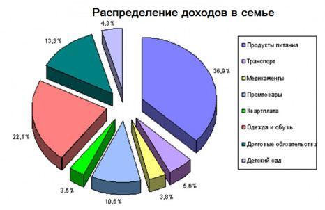 Изображение - Какой бизнес самый прибыльный в россии raspredelenie-dohodov-v-seme