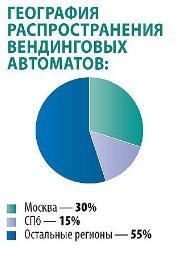 Изображение - Какой бизнес самый прибыльный в россии raspredelenie-vendingovyh-avtomatov-po-territorii-rossii