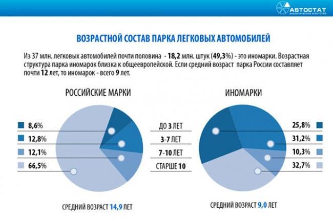 Изображение - Какой бизнес самый прибыльный в россии statistika-po-avtomobiljam-v-rossii