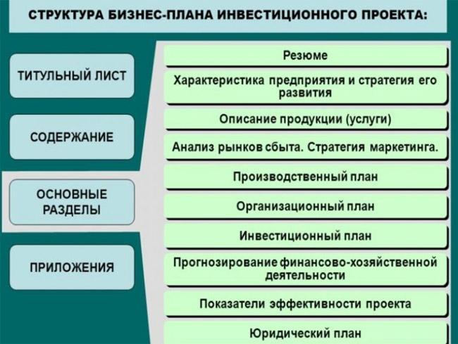 struktura-biznes-plana-investicionnogo-proekta