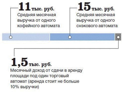 Изображение - Какой бизнес самый прибыльный в россии vyruchka-ot-vendinga