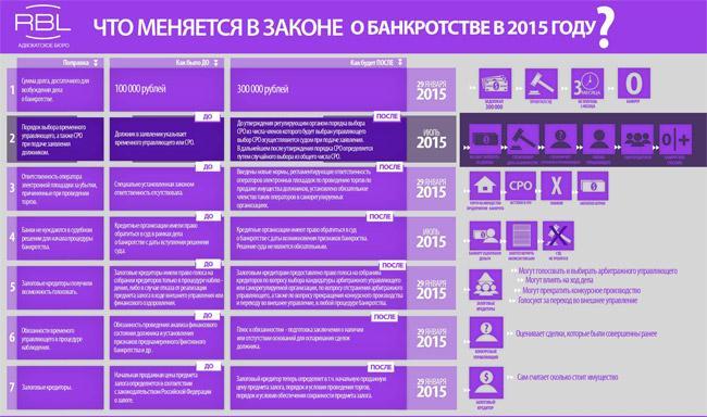 zakon-o-bankrotstve-2015-god