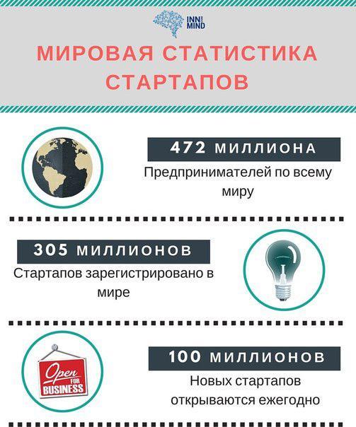mirovaja-statistika-strartapov