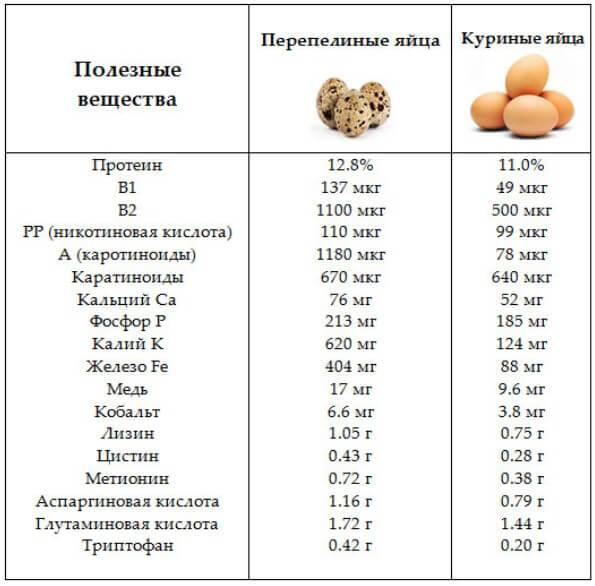 poleznye-veshhestva-v-perepelinyh-jajcah