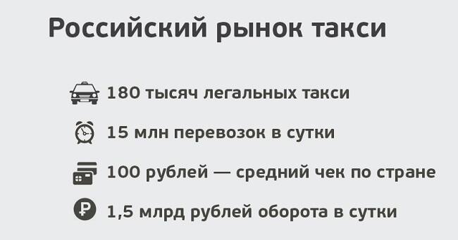 rossiyskiy-rinok-taxi