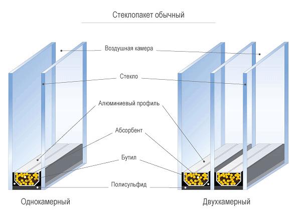 otlichija-steklopaketov