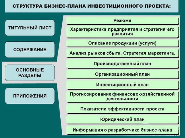 struktura-biznes-plana