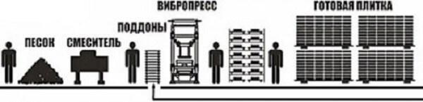 texnologiya-proizvodstva-trotuarnoj-plitki