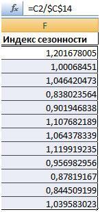 indeks-sezonnosti