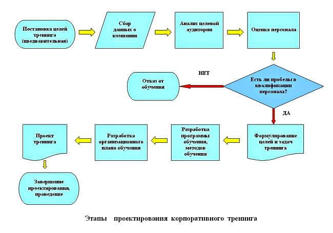 jetapy-proektirovanija-korporativnogo-treninga