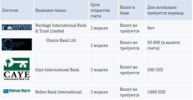 perechen-belizskih-bankov