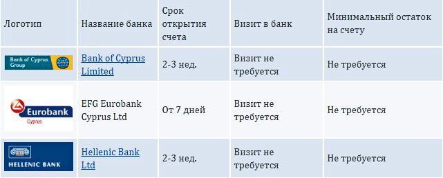 perechen-kiprskih-bankov