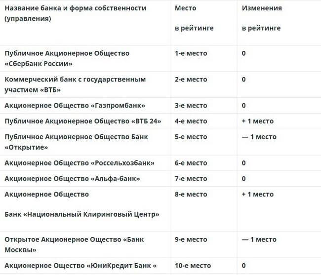 rejting-bankov-rossii