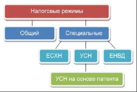 rezhimy-nalogooblozhenija