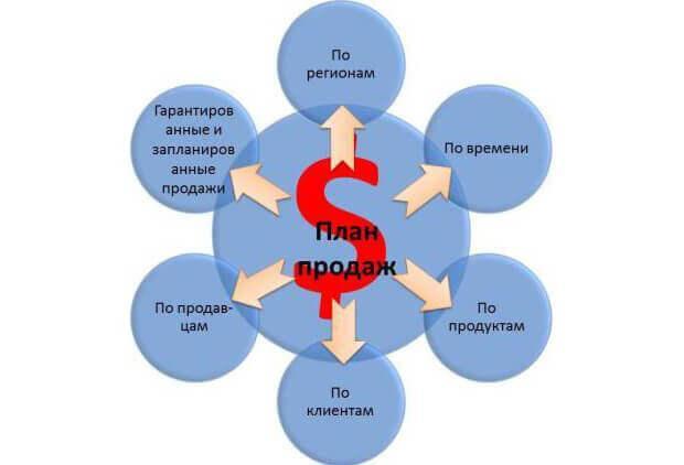 shema-sostavlenija-plana-prodazh
