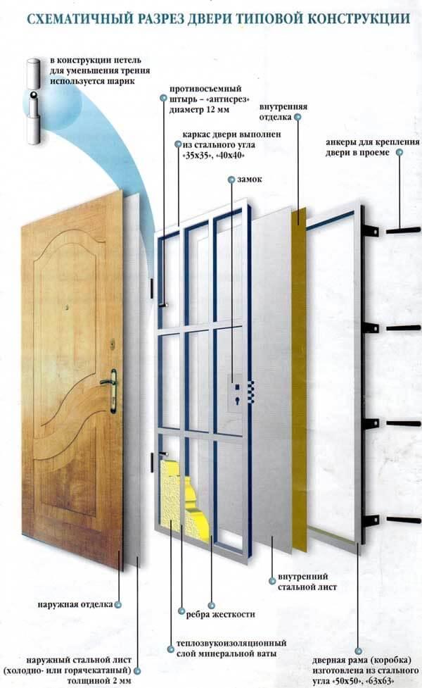 sostavnye-chasti-dverej