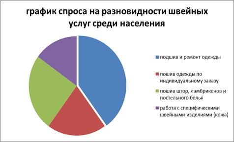 grafik-sprosa-na-shvejnye-uslugi