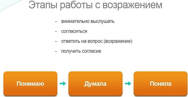 jetapy-raboty-s-vozrazhenijami