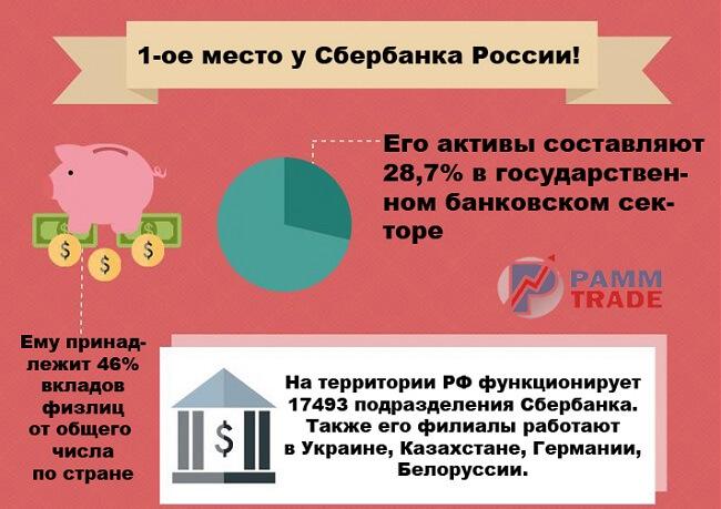 sberbank-samyj-nadezhnyj-bank-rossii