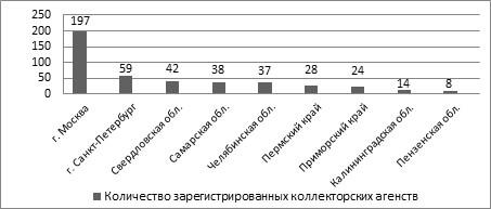 zaregistrirovannye-kollektorskie-agentstva