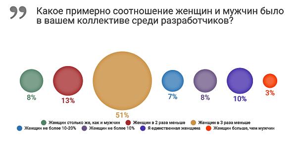 gendernaja-statistika-po-veb-razrabotchikam