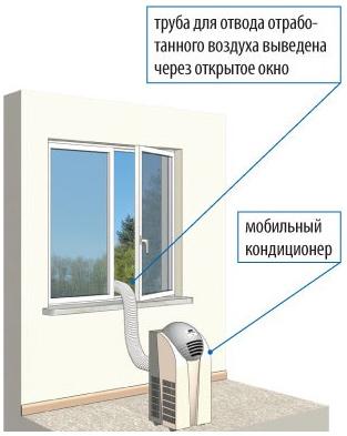 monoblochnye-kondicionery