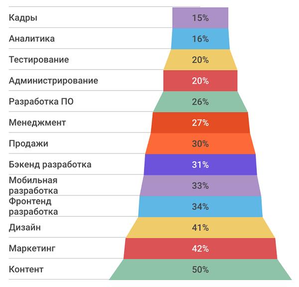 sfery-zanjatosti-frilanserov-v-rossii