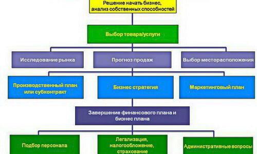 shema-biznes-proekta