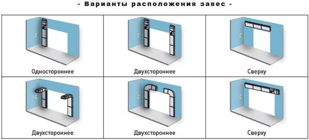 varianty-raspolozhenija-zaves