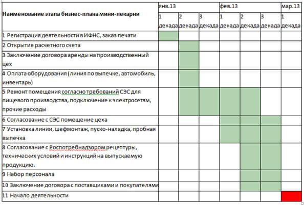 grafik-po-realizacii-biznes-plana