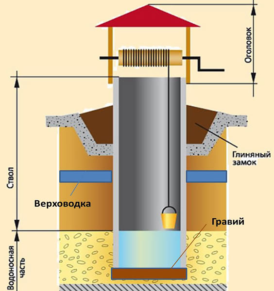 standartnyj-kolodec-dlja-dobychi-vody