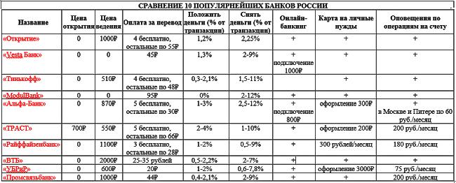 10-populyarnejshih-bankov-rossii