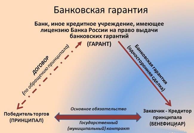bankovskaja-garantija-shematichno