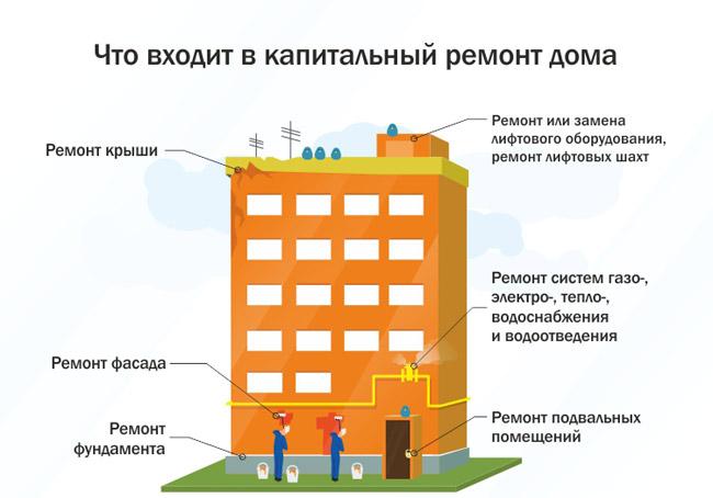 какие документы нужны для строительной компании