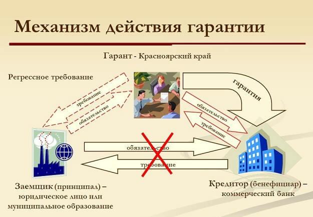 mehanizm-dejstvija-garantii