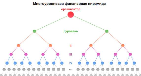 mnogourovnevaja-finansovaja-piramida
