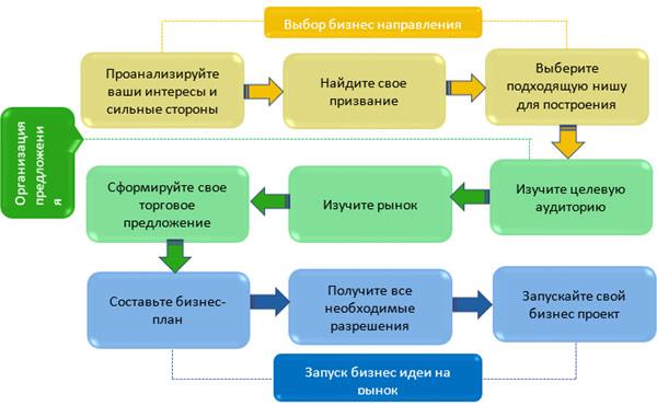 shema-voploshhenija-biznes-idei