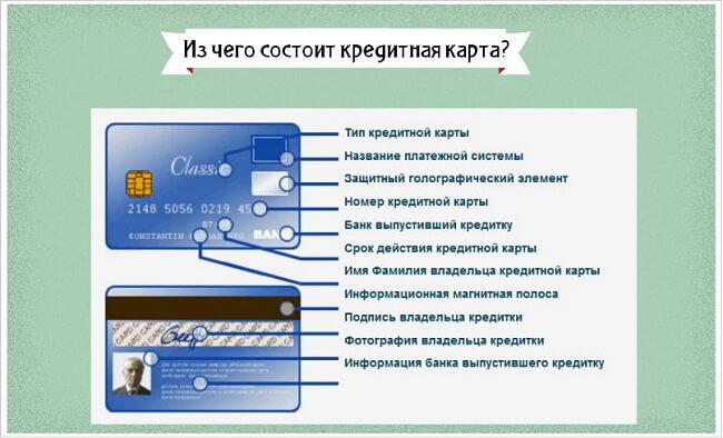 sostavnye-kreditnoj-karty